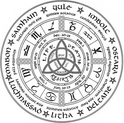 year-wheel