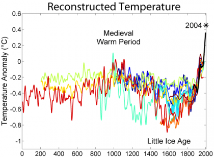2000_Year_Temperature_Comparison