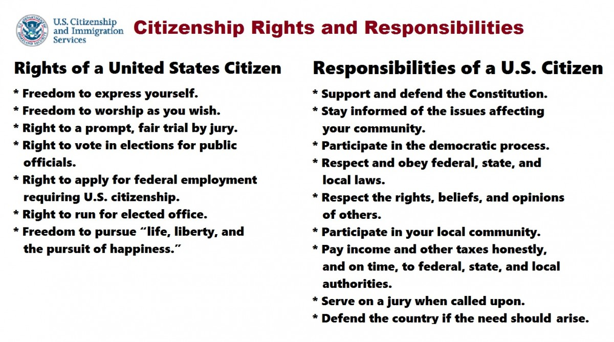 Citizen Rights & Responsibilities