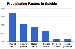 Suicide_cases_from_16_American_states_(2008)