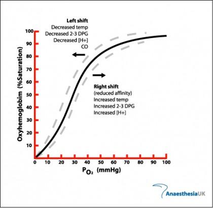 health o2 curve